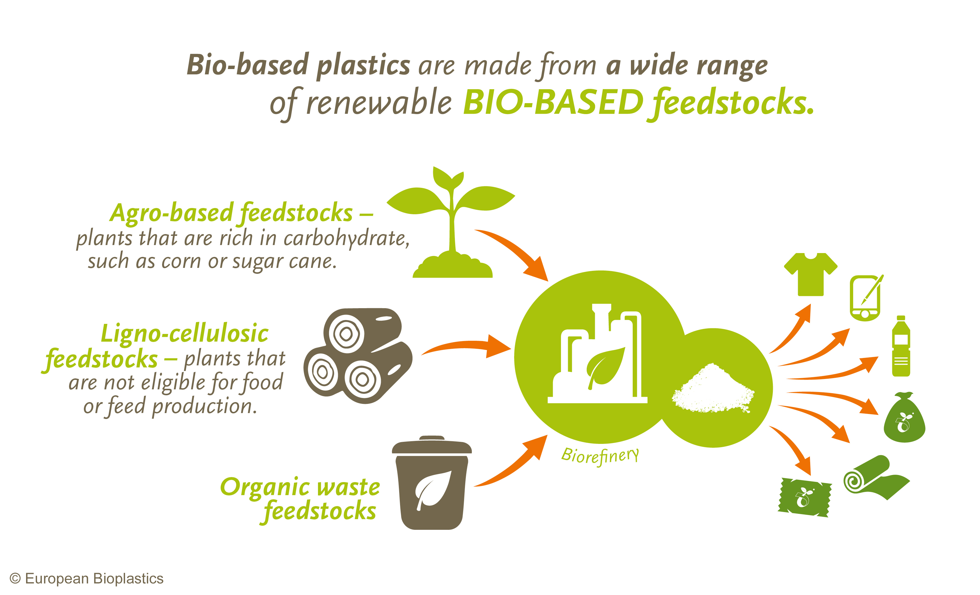 Bioplastic are truly better for the environment